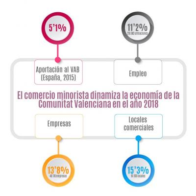 Informe comercio monirista 2018