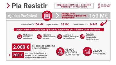 Convocatoria del Ayuntamiento de Castelló para las Ayudas Paréntesis